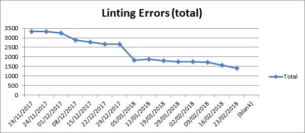 Linting Errors Chart