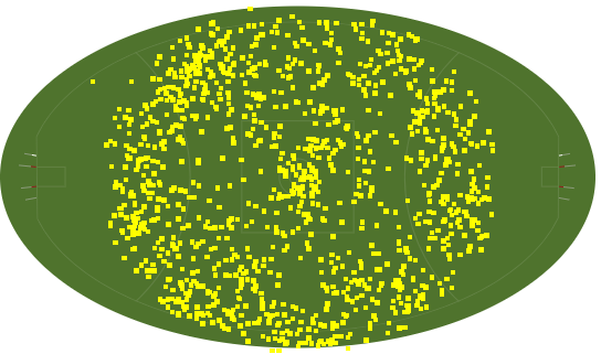 Australian Rules playing field with events plotted on the playing field